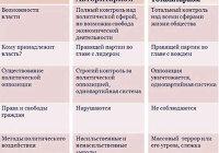 Сравните тоталитарный и авторитарный режимы, укажите общие черты и различия