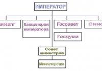 Как изменилась система органов государственной власти в ходе революции 1905-1907 гг.?