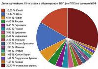 Каково место России в мировой экономике?