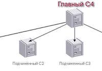 В компьютерной сети узловым является сервер, с которым непосредственно связаны все остальные серверы
