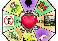 Объясните, почему факторы, нарушающие здоровье, называют факторами риска?