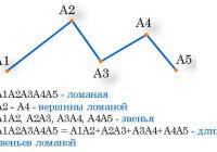 Объясните, какая фигура называется ломаной. Что такое звенья, вершина и длина ломаной?