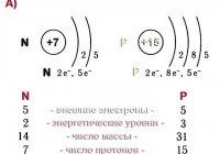Сравните строение электронной оболочки атомов: азота и фосфора, фосфора и серы