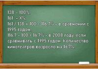На сколько процентов увеличилось в России количество детских театров и театров юного зрителя?