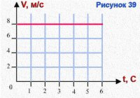 График зависимости скорости равномерного движения тела от времени