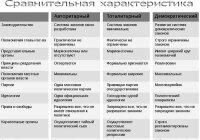 Объясните различия тоталитарных, авторитарных и либерально-демократических режимов в 1929-1933 годах