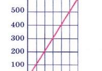 На рисунке 38 показан график зависимости пути равномерного движения тела от времени
