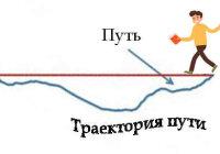 Как обозначается путь в физике?
