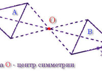 Какая фигура называется симметричной относительно данной точки?