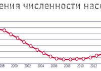 Объясните особенности и тенденции изменения численности населения в России