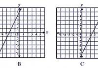 Установите соответствие между функциями и их графиками