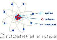 Какие научные открытия доказали, что атом сложная частица, что он делим?