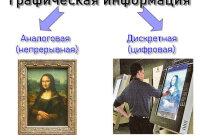 Приведите примеры аналогового представления графической информации